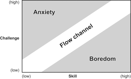Diagram of Flow channel psychological principle