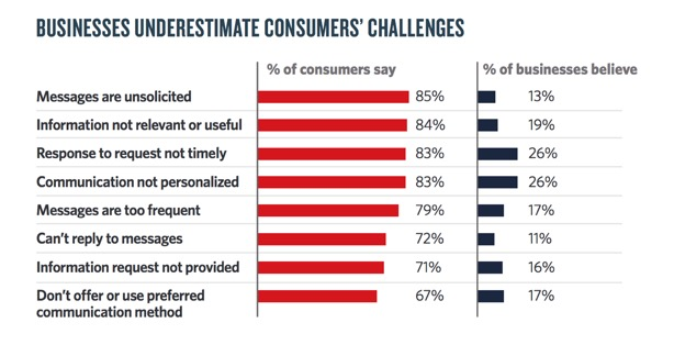 Businesses underestimate consumers' challenges