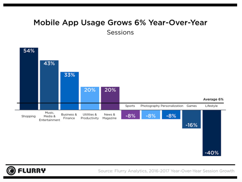 Mobile app growth worldwide