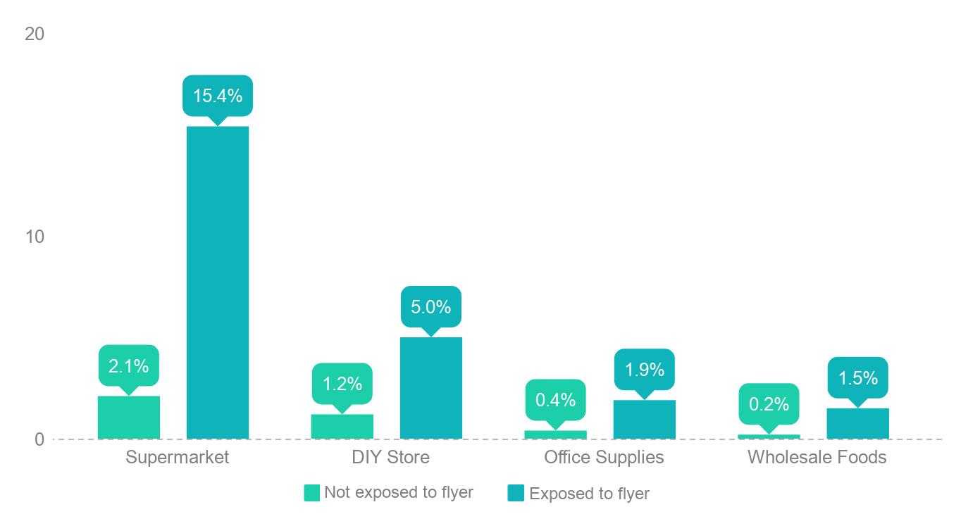 online offline comparison graph
