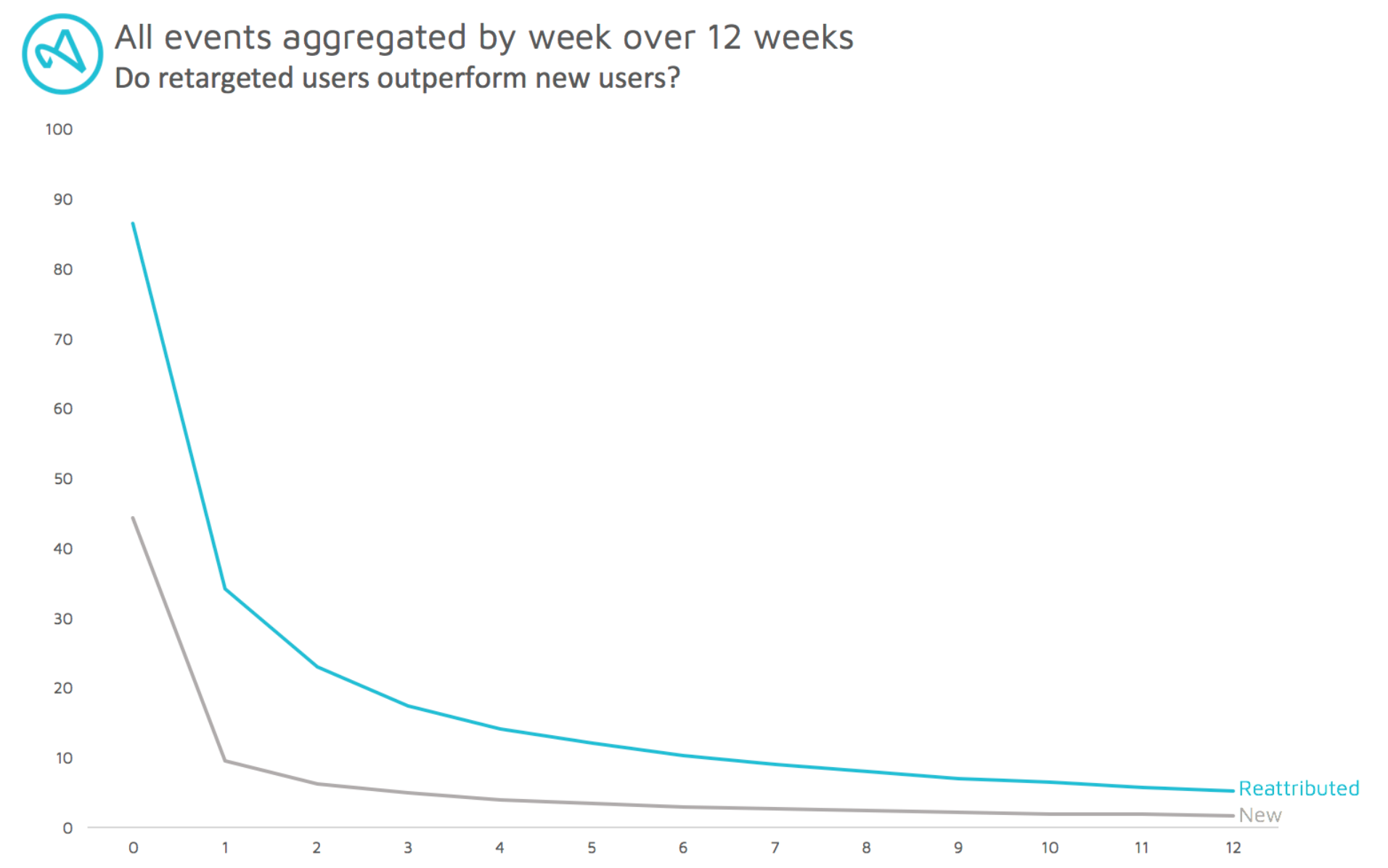 All events aggregated by week over 12 weeks graph