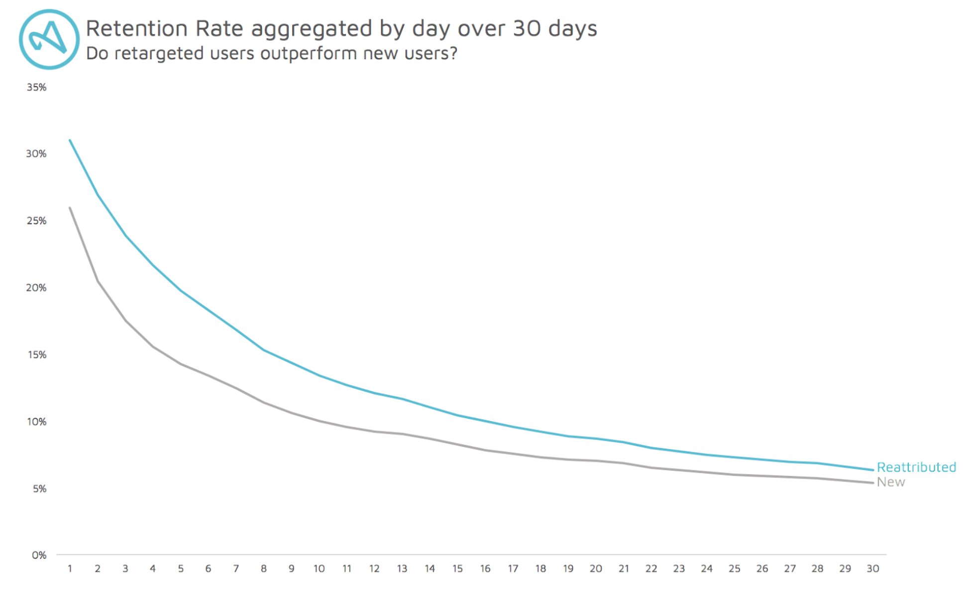 Retention rates aggregated by day graph