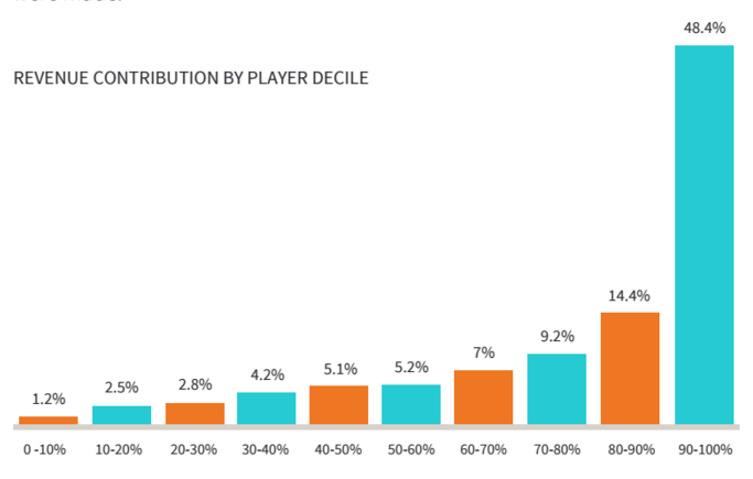Mobile Game Monetization - Still All About The Big Spenders