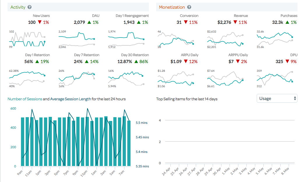 Sample analytics screen showing customer metrics