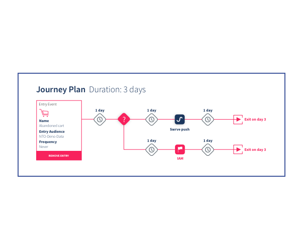 Orchestrate Messages Across Channels