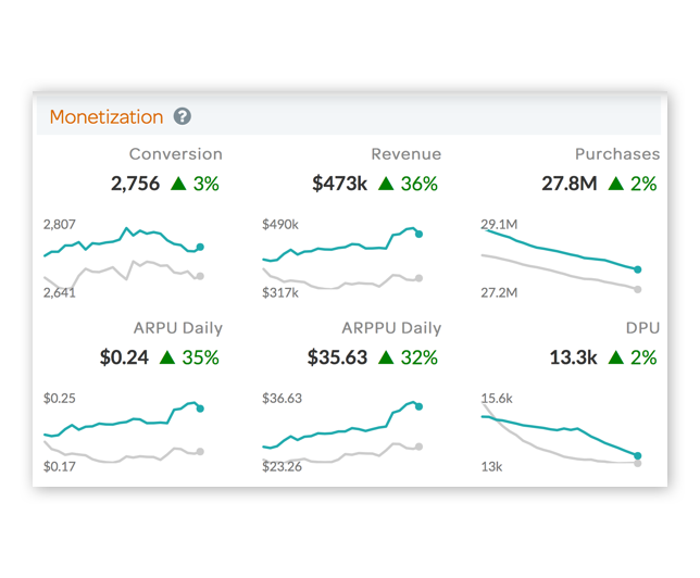 Know Your Goals And Track The Impact Of Your New Feature