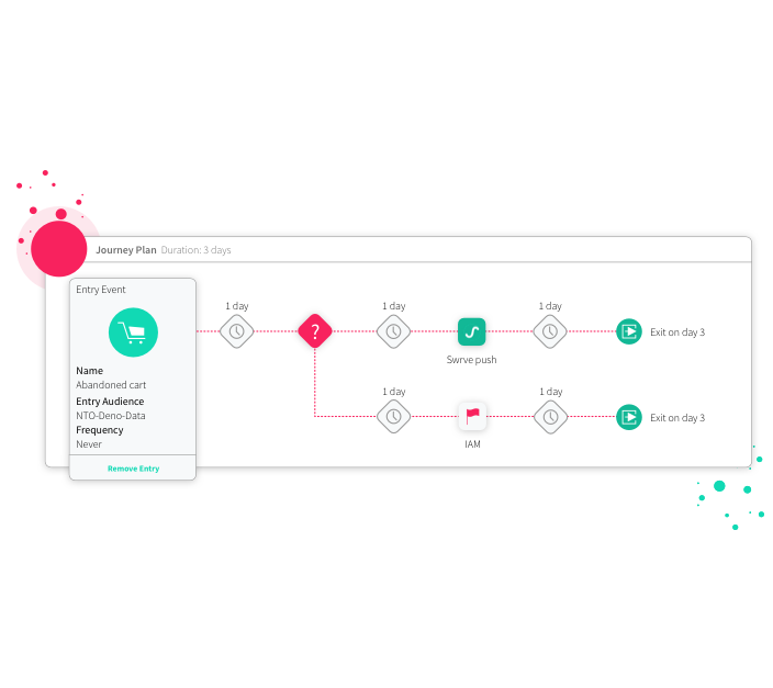 Swrve Integrate and orchestrate with a flexible framework