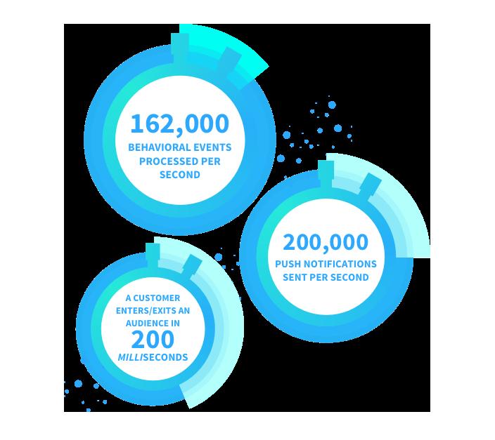 Swrve Deploy a real-time customer engagement platform