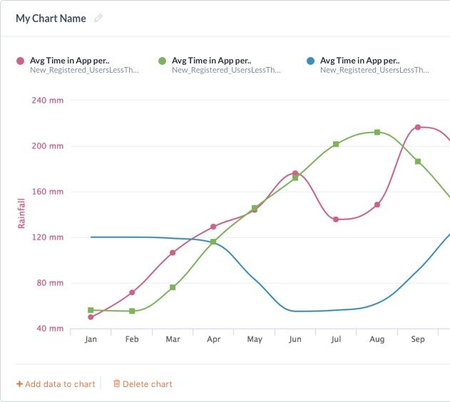 Swrve - mobile graph